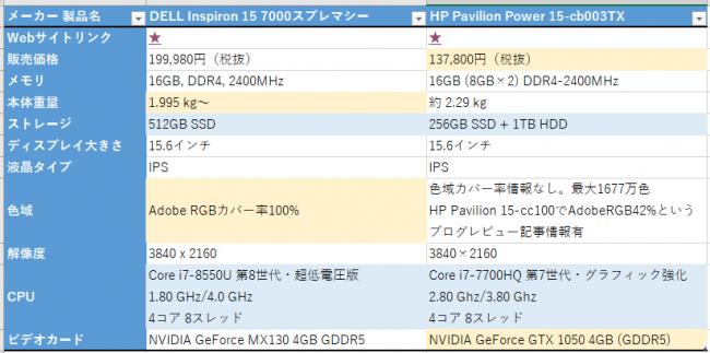 ノートPC購入比較検討資料